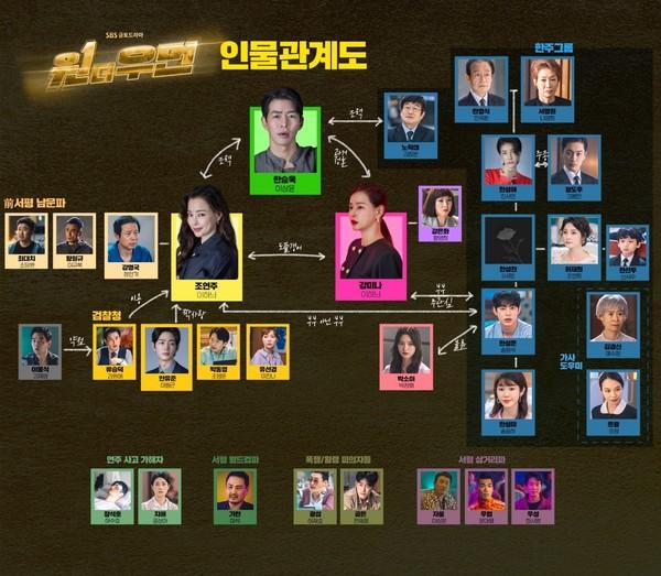 '원더우먼' 인물관계도 (사진=SBS 제공)
