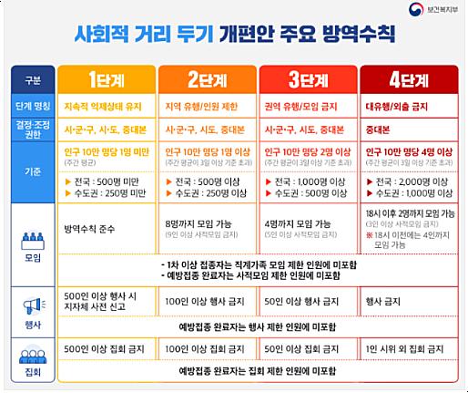 [종합] 수도권 4단계, 비수도권 3단계 거리두기 추석모임·결혼식·식당·카페 기준