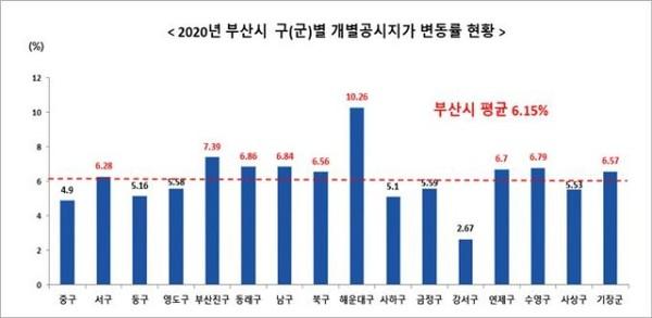 [2020년 부산시 구(군)별 개별공시지가 변동률 현황]