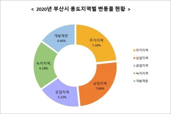 [2020년 부산시 용도지역별 변동률 현황]