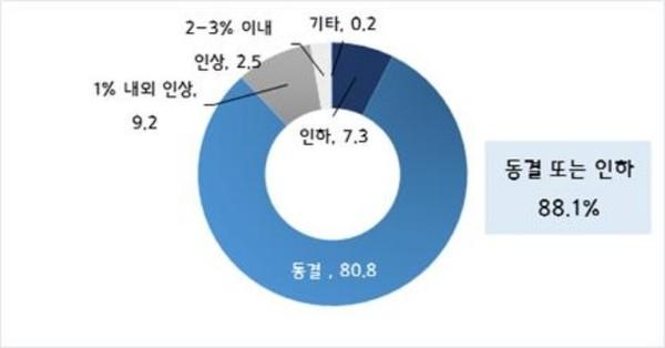 [내년 최저임금 적정 변동 수준] (Base: 전체, n=600, 단위: %)