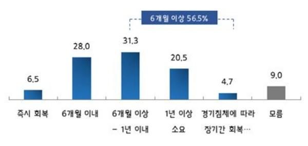 [코로나19 종료시, 경영·고용상황 회복 소요기간 ] (Base: 전체, n=600, 단위: %)