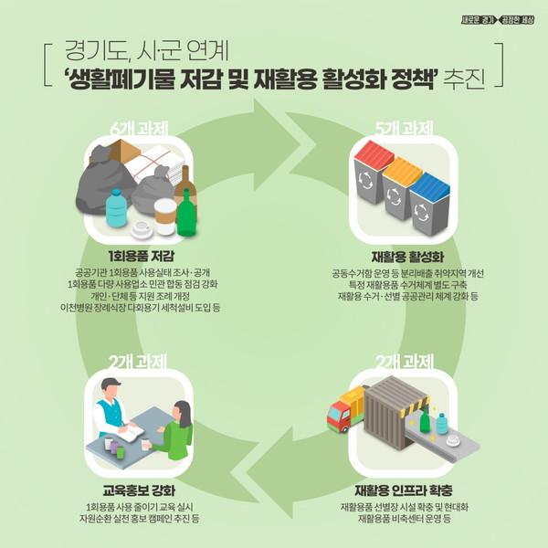 경기도 생활폐기물 저감 및 재활용 활성화 추진 모델. 제공=경기도청