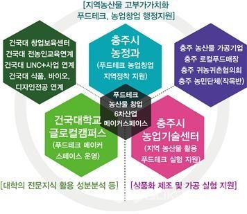 참여기관 역할 및 협력관계