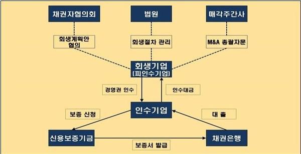 회생기업 M&A보증 기본구조