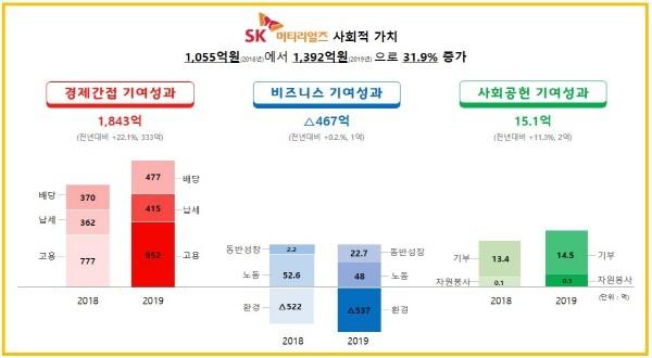 SK머티리얼즈, 사회적 가치 연 1,392억원 창출