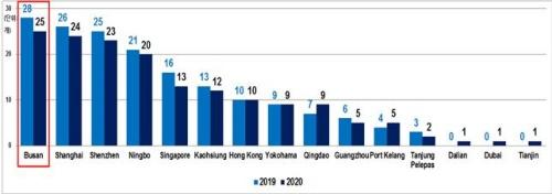 [아시아 주요 항만 북미지역 서비스 네트워크 비교(2020. 4./Alphaliner)]-북미서안(1위)