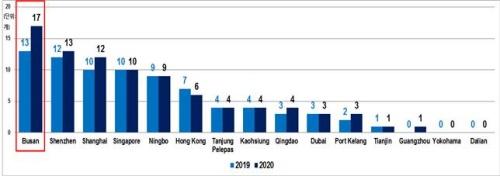 [아시아 주요 항만 북미지역 서비스 네트워크 비교(2020. 4./Alphaliner)]-북미동안(1위)