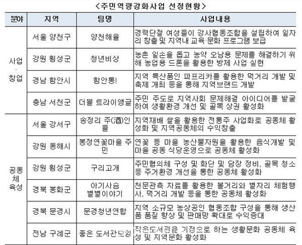 문경시 도시재생주민역량강화사업 선정(사진=문경시)