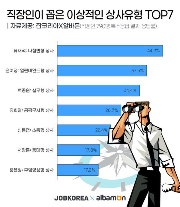 출처=잡코리아