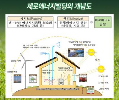 제로에너지빌딩의개념도