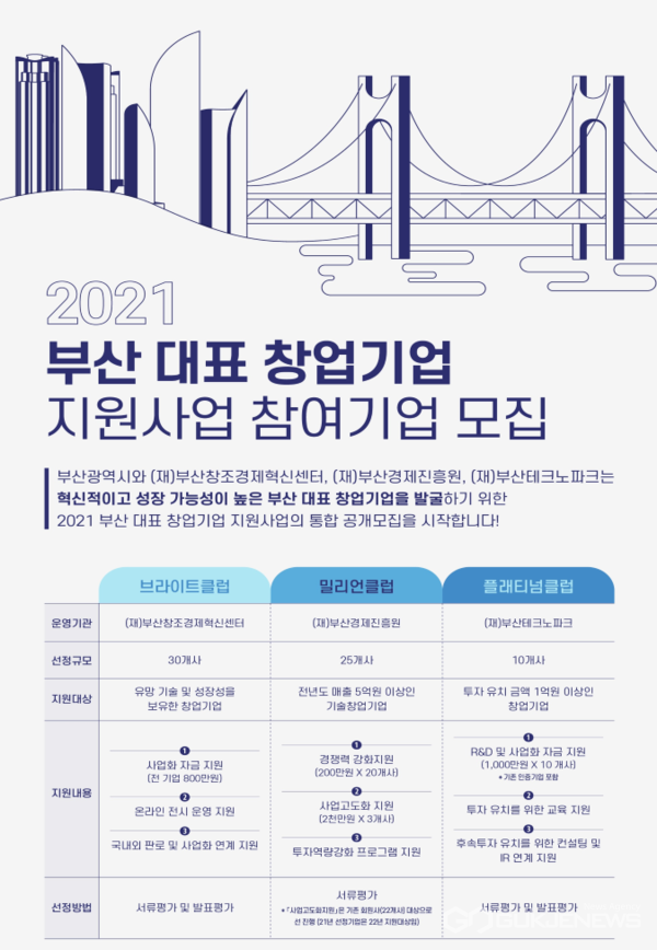 부산대표 창업기업 지원사업 참여기업 통합 모집 포스터./국제뉴스DB