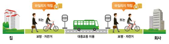 알뜰교통카드는 대중교통 이용시 걷거나 자전거로 이용하면 최대 800m 당 250원에서 450원의 마일리지가 적립된다.