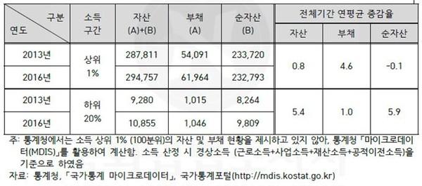 [소득 상위 1%와 하위 20%의 자산 증감 비교 (2013~2016년)]