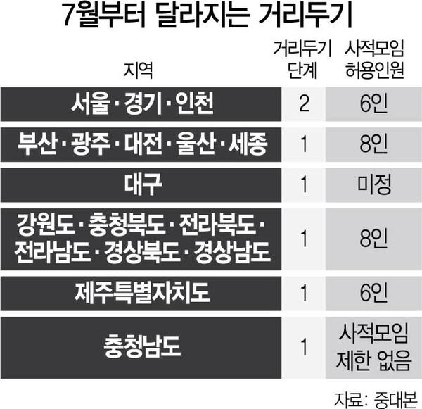 '7월 사회적 거리두기 개편''(자료=중대본)
