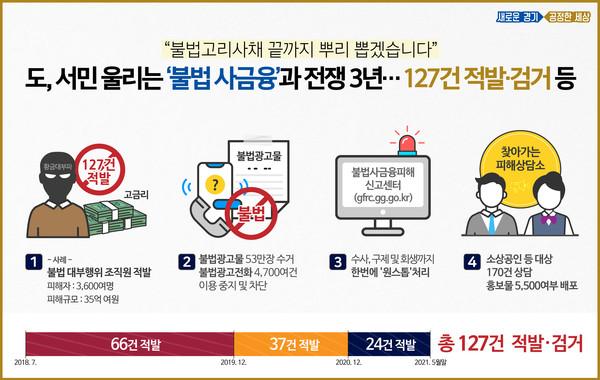 경기도가 22일 발표한 불법 사금융 적발 현황. 제공=경기도청