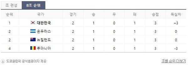 도쿄올림픽 축구 B조 순위 (사진-도쿄올림픽 공식홈페이지 제공)