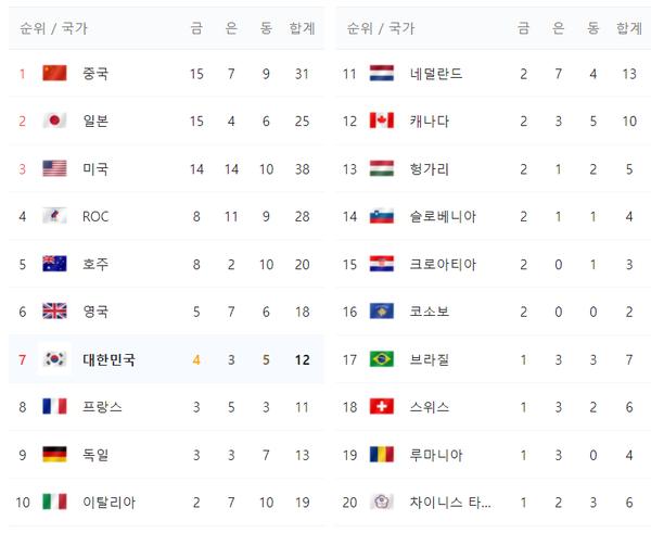 [도쿄 올림픽 메달 순위] 30일 대한민국주요 경기 일정 알아보기(자료제공=네이버)