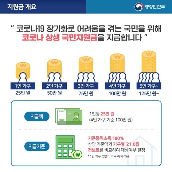 [종합] 6일부터 국민재난지원금 신청, 대상조회+지급액+신청방법