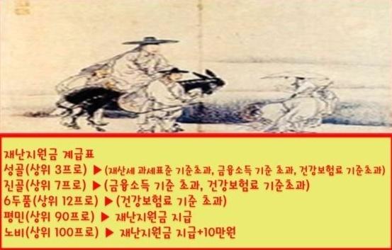 '재난지원금 신분 계급표' (사진-온라인 커뮤니티 캡처)