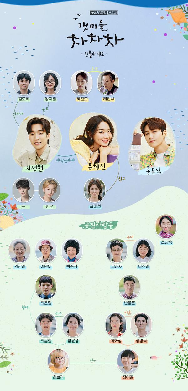 '갯마을 차차차' 인물관계도(사진=tvN 제공)