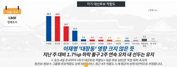 한국사회여론연구소 홈페이지 캡쳐. (10월 8일)