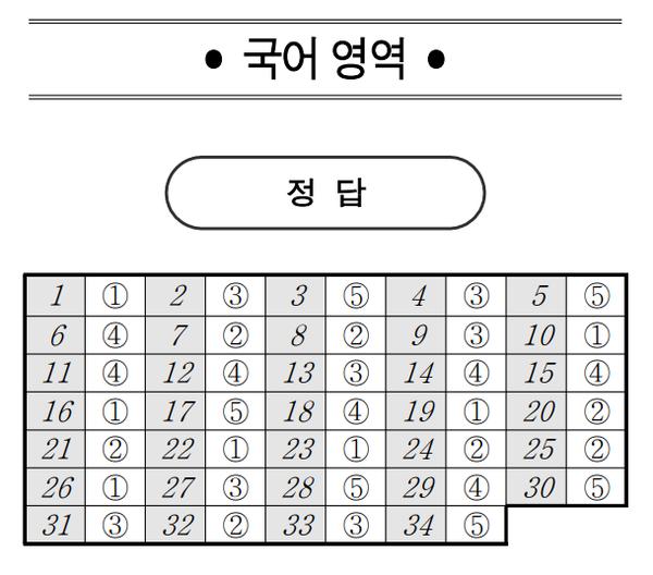 국어 답지(자료=전국연합학력평가 온라인 시스템)